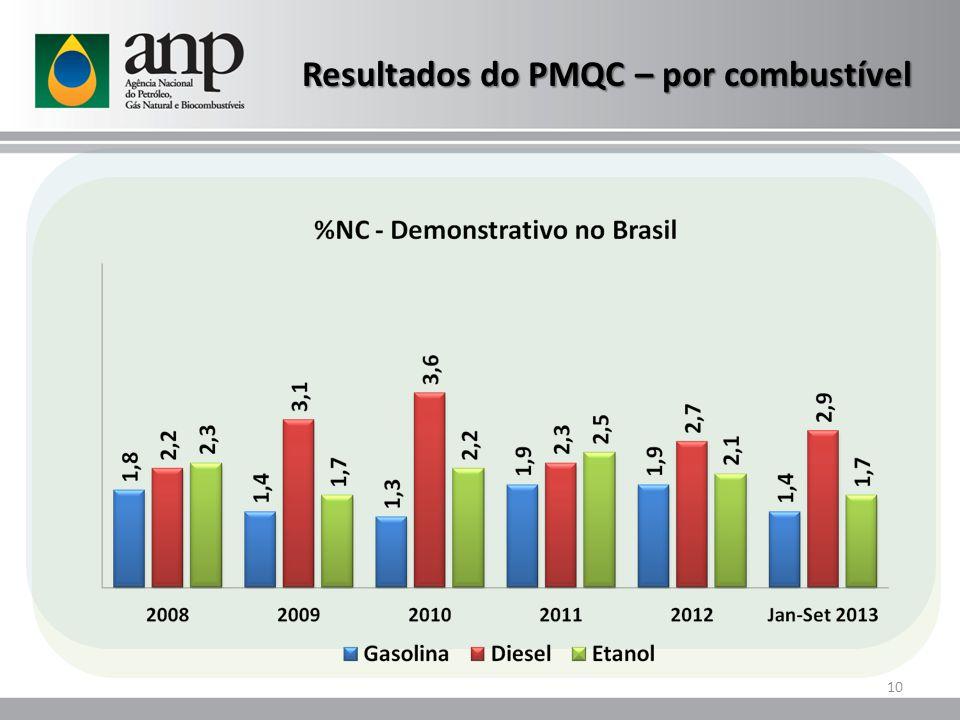 Resultados do PMQC – por combustível 10
