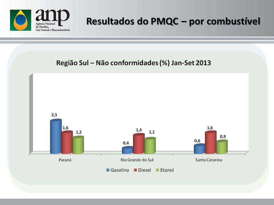 Resultados do PMQC – por combustível