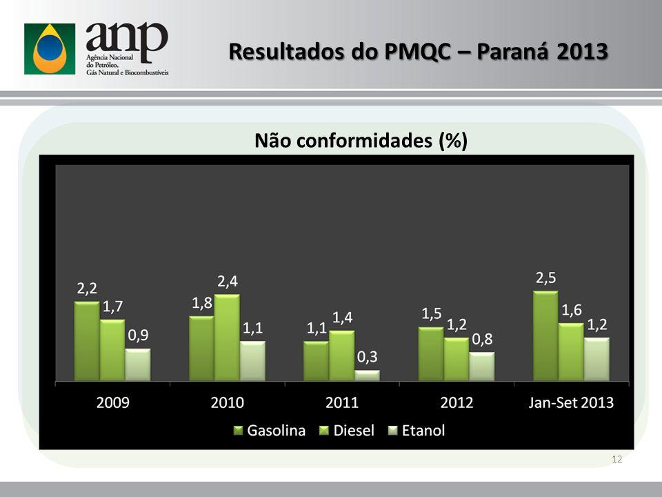 Resultados do PMQC – Paraná 2013 12 Não conformidades (%)