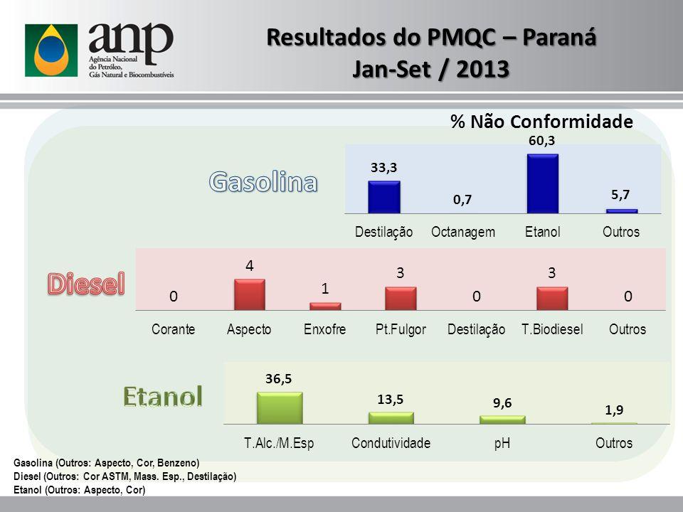 Resultados do PMQC – Paraná Jan-Set / 2013 Gasolina (Outros: Aspecto, Cor, Benzeno) Diesel (Outros: Cor ASTM, Mass. Esp., Destilação) Etanol (Outros: