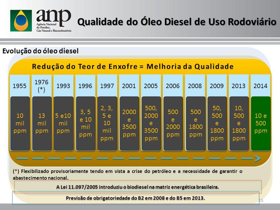 1955 10 mil ppm 1976 (*) 13 mil ppm 1993 5 e10 mil ppm 1996 3, 5 e 10 mil ppm 1997 2, 3, 5 e 10 mil ppm 2001 2000 e 3500 ppm 2005 500, 2000 e 3500 ppm
