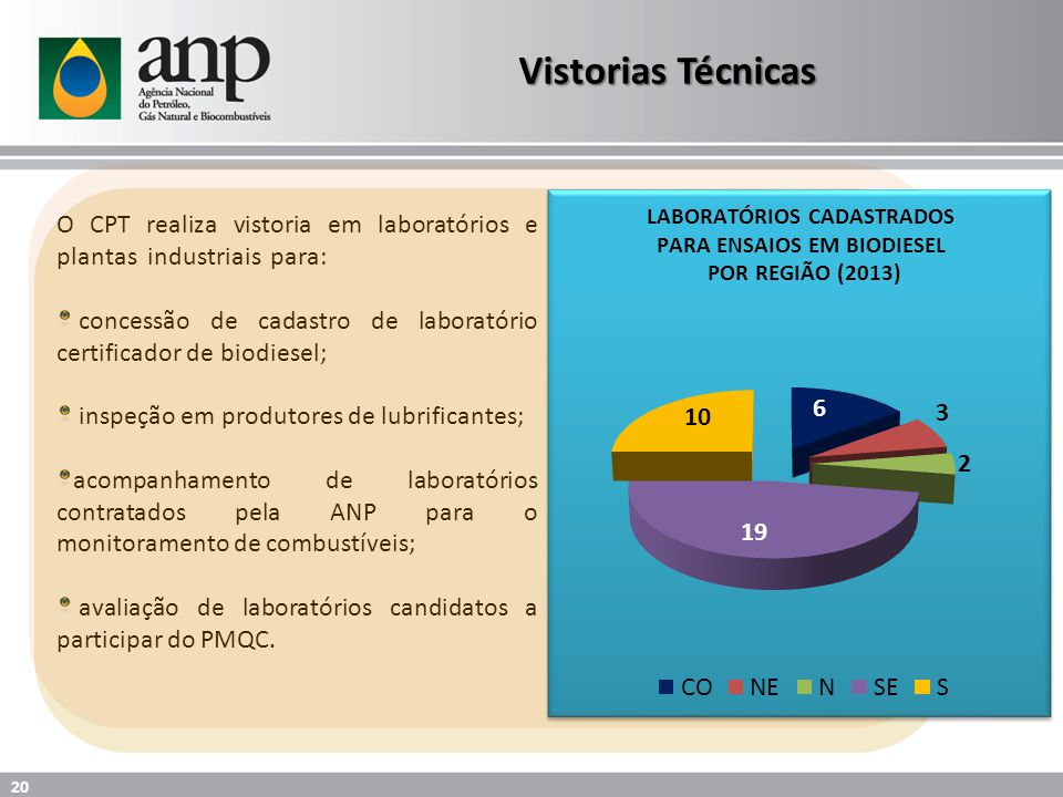 O CPT realiza vistoria em laboratórios e plantas industriais para: concessão de cadastro de laboratório certificador de biodiesel; inspeção em produtores de lubrificantes; acompanhamento de laboratórios contratados pela ANP para o monitoramento de combustíveis; avaliação de laboratórios candidatos a participar do PMQC.