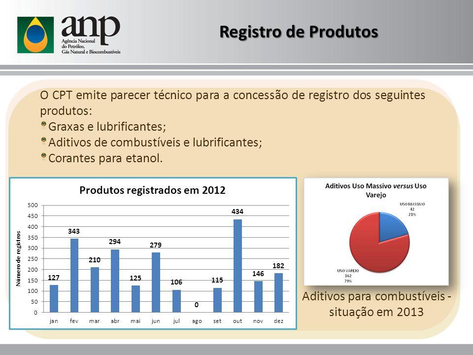 O CPT emite parecer técnico para a concessão de registro dos seguintes produtos: Graxas e lubrificantes; Aditivos de combustíveis e lubrificantes; Corantes para etanol.