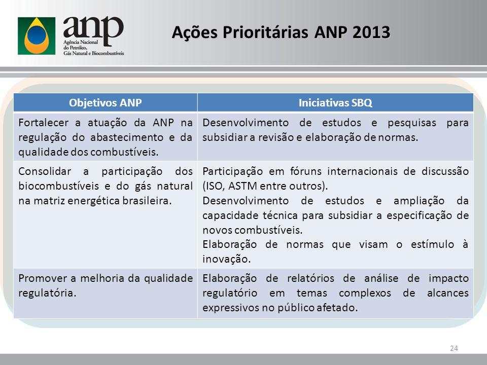 24 Ações Prioritárias ANP 2013 Objetivos ANPIniciativas SBQ Fortalecer a atuação da ANP na regulação do abastecimento e da qualidade dos combustíveis.