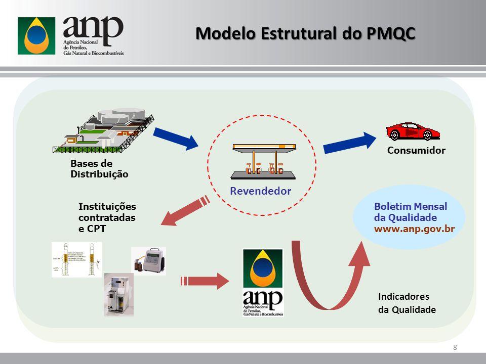 Boletim Mensal da Qualidade www.anp.gov.br Bases de Distribuição Consumidor Instituições contratadas e CPT Revendedor Indicadores da Qualidade Modelo Estrutural do PMQC 8
