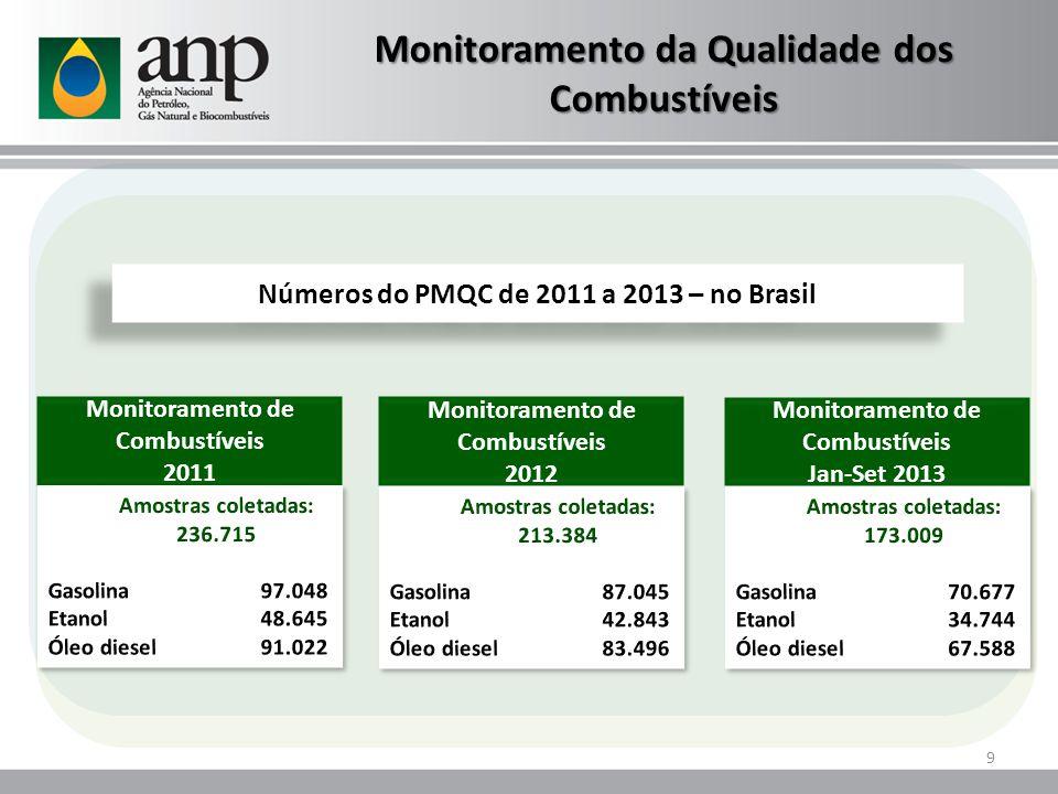 Monitoramento de Combustíveis 2011 Números do PMQC de 2011 a 2013 – no Brasil Monitoramento de Combustíveis 2012 9 Monitoramento da Qualidade dos Combustíveis Monitoramento de Combustíveis Jan-Set 2013