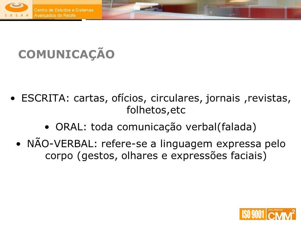 COMUNICAÇÃO ESCRITA: cartas, ofícios, circulares, jornais,revistas, folhetos,etc ORAL: toda comunicação verbal(falada) NÃO-VERBAL: refere-se a linguag