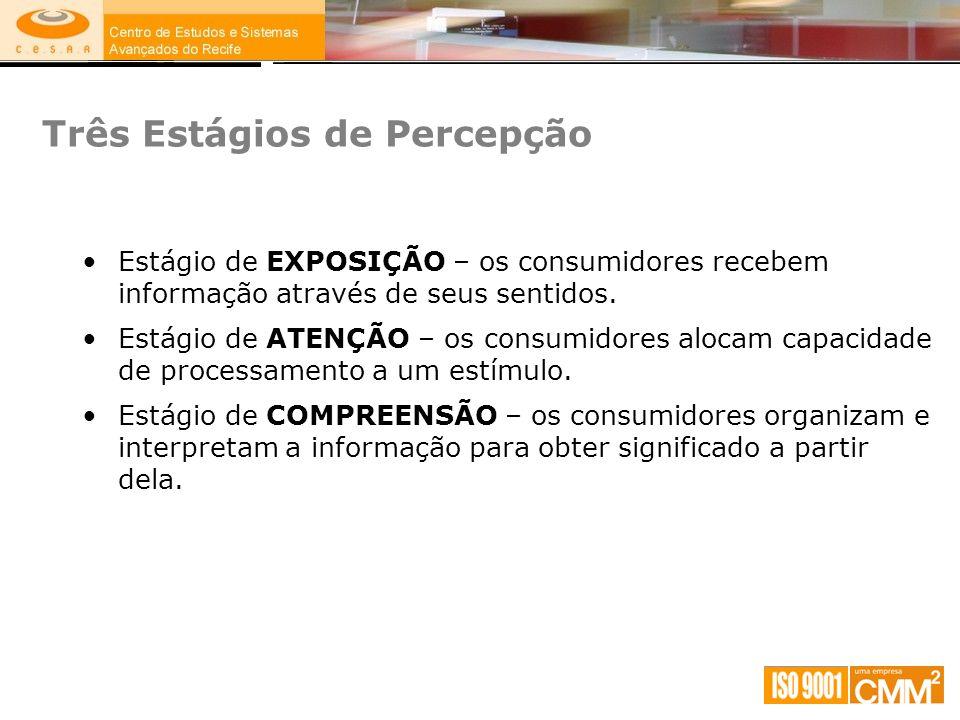 Três Estágios de Percepção Estágio de EXPOSIÇÃO – os consumidores recebem informação através de seus sentidos. Estágio de ATENÇÃO – os consumidores al