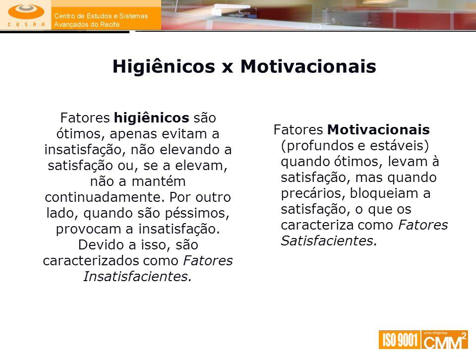 Higiênicos x Motivacionais Fatores higiênicos são ó timos, apenas evitam a insatisfa ç ão, não elevando a satisfa ç ão ou, se a elevam, não a mant é m