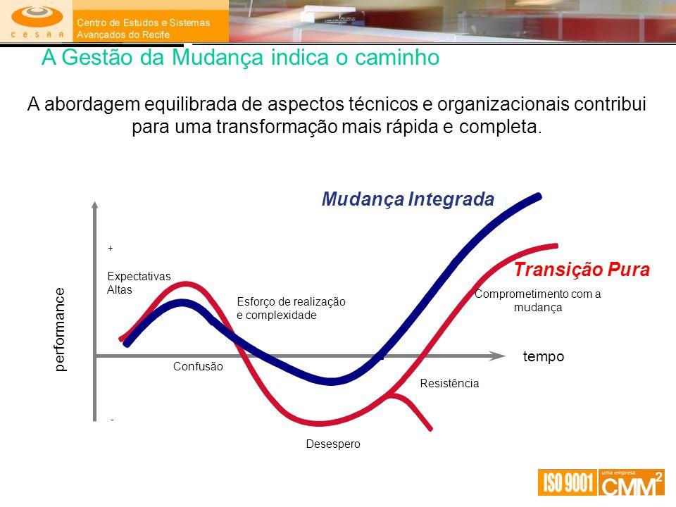 Expectativas Altas Desespero Esforço de realização e complexidade tempo + - performance Transição Pura Mudança Integrada A abordagem equilibrada de as