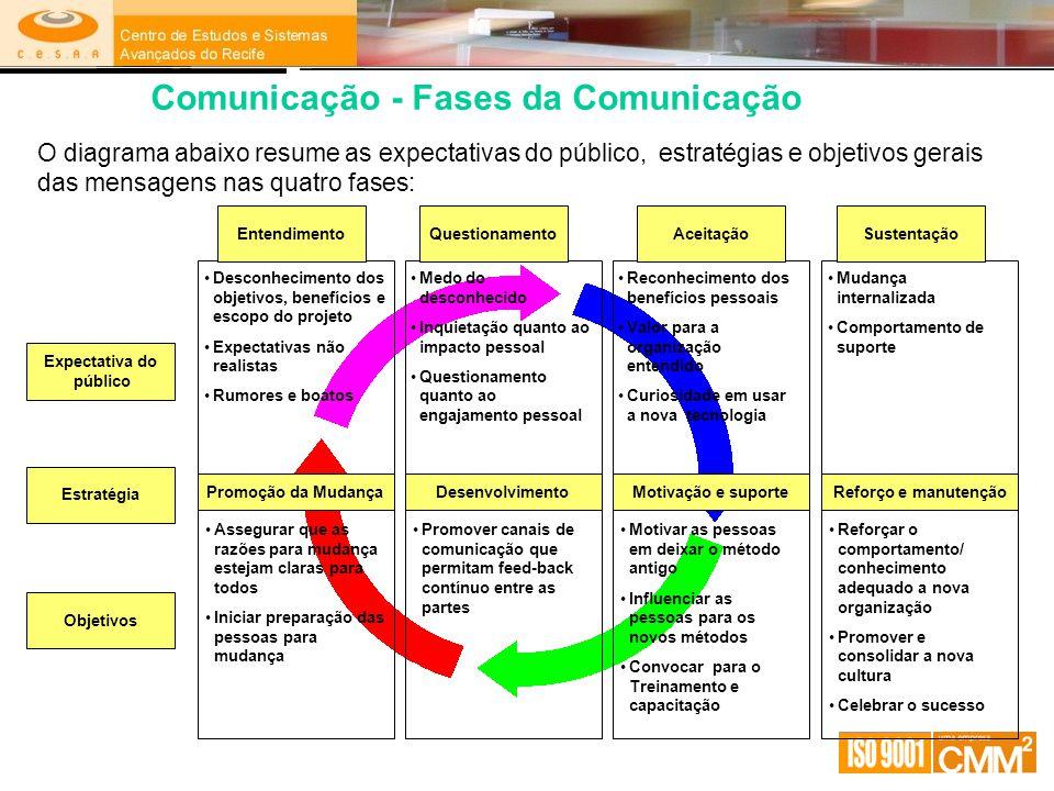Desconhecimento dos objetivos, benefícios e escopo do projeto Expectativas não realistas Rumores e boatos Promoção da Mudança Assegurar que as razões