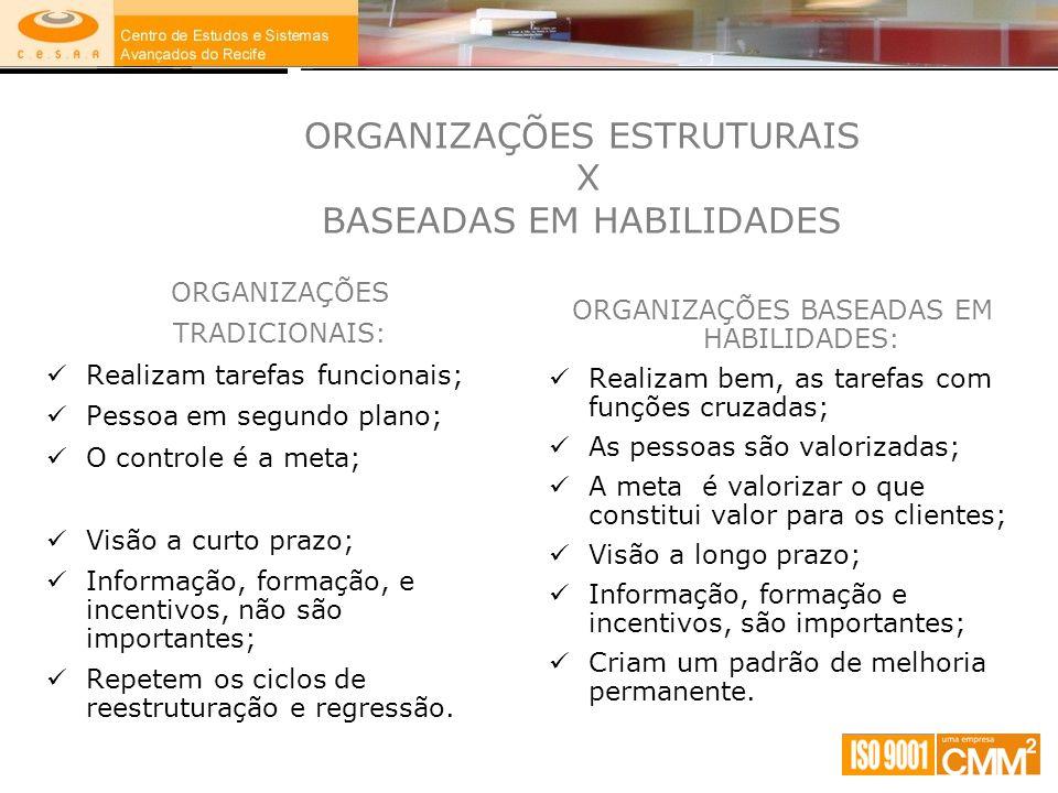 ORGANIZAÇÕES ESTRUTURAIS X BASEADAS EM HABILIDADES ORGANIZAÇÕES TRADICIONAIS: Realizam tarefas funcionais; Pessoa em segundo plano; O controle é a met
