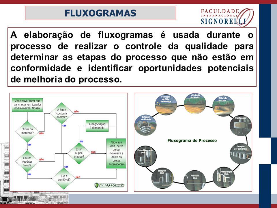 A elaboração de fluxogramas é usada durante o processo de realizar o controle da qualidade para determinar as etapas do processo que não estão em conf