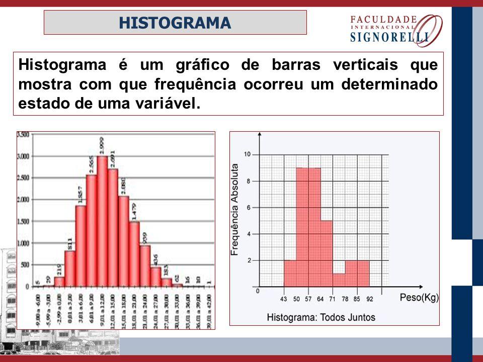 Histograma é um gráfico de barras verticais que mostra com que frequência ocorreu um determinado estado de uma variável. HISTOGRAMA