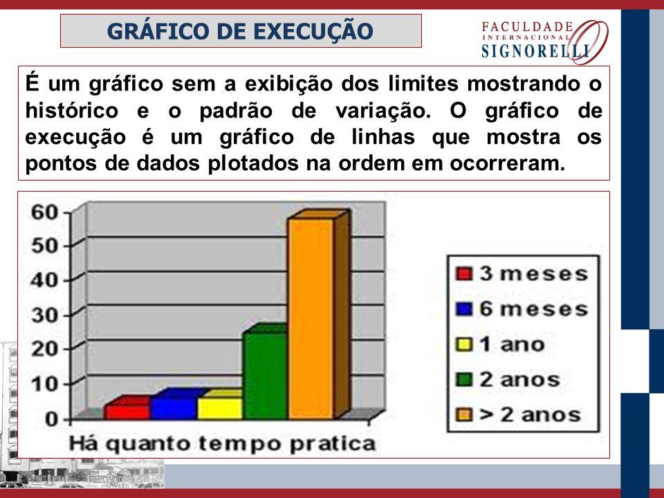 É um gráfico sem a exibição dos limites mostrando o histórico e o padrão de variação. O gráfico de execução é um gráfico de linhas que mostra os ponto
