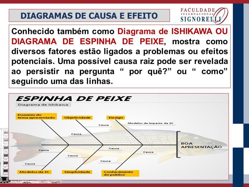 Conhecido também como Diagrama de ISHIKAWA OU DIAGRAMA DE ESPINHA DE PEIXE, mostra como diversos fatores estão ligados a problemas ou efeitos potencia