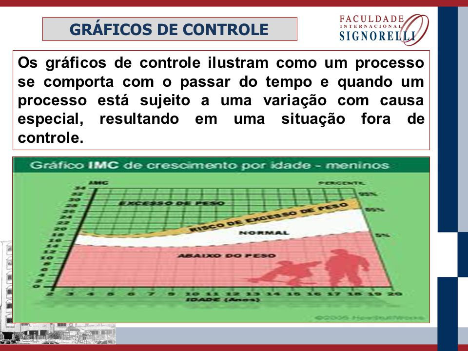 GRÁFICOS DE CONTROLE Os gráficos de controle ilustram como um processo se comporta com o passar do tempo e quando um processo está sujeito a uma varia
