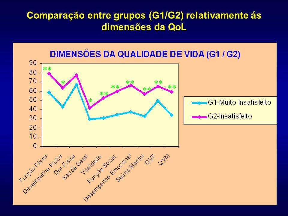 Comparação entre grupos (G1/G2) relativamente ás dimensões da QoL ** * *
