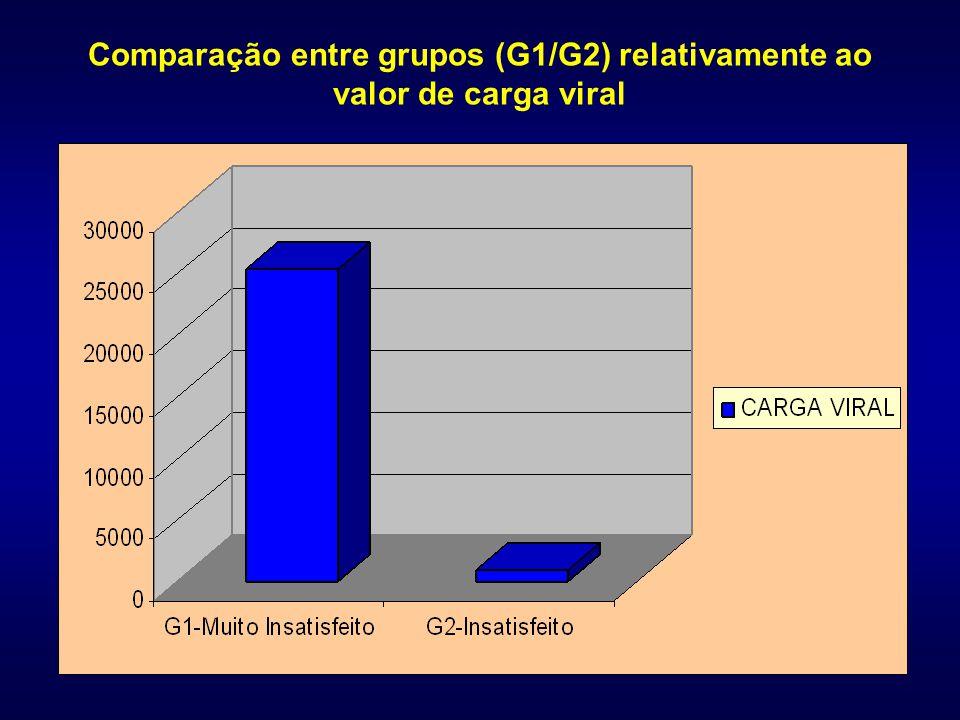 Comparação entre grupos (G1/G2) relativamente ao valor de carga viral