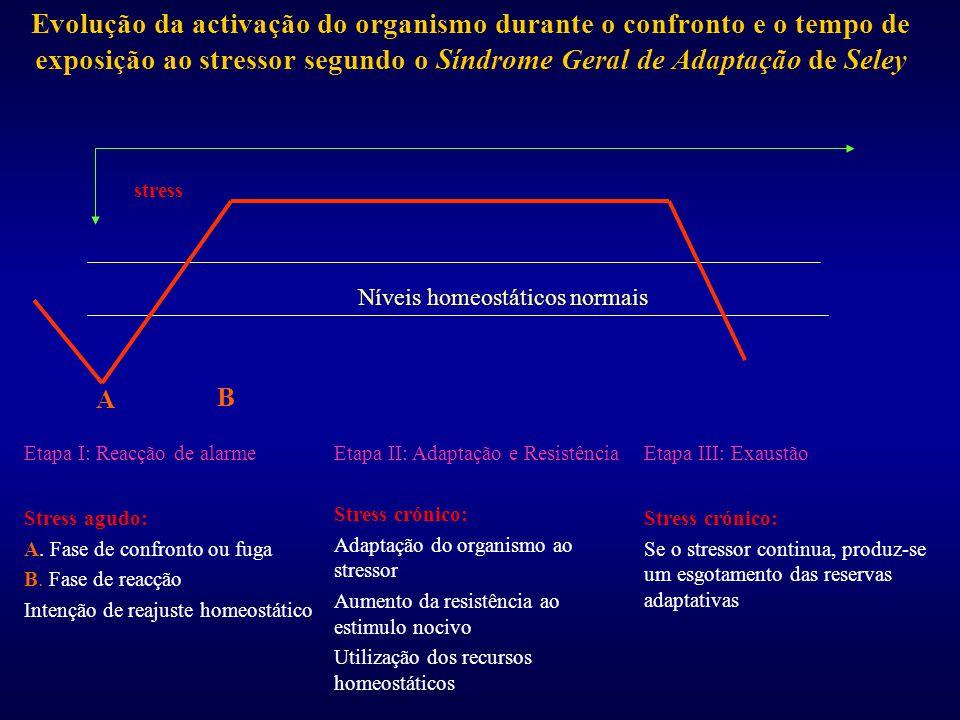 Evolução da activação do organismo durante o confronto e o tempo de exposição ao stressor segundo o Síndrome Geral de Adaptação de Seley stress Níveis