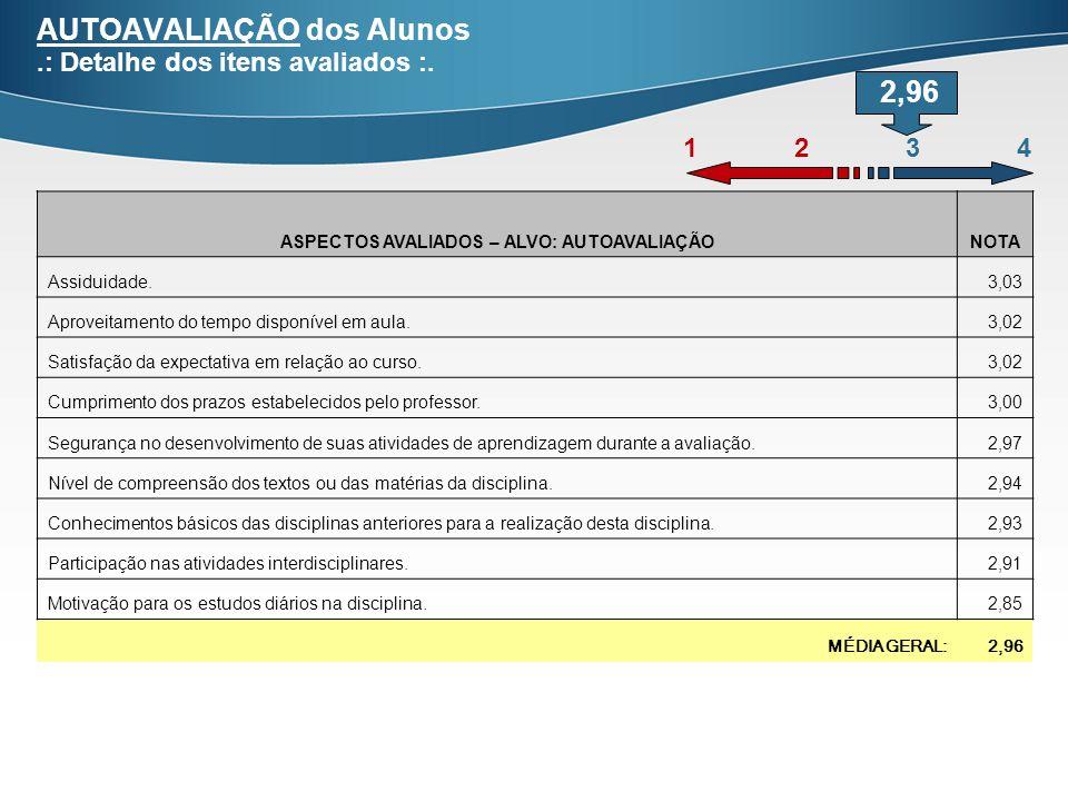 AUTOAVALIAÇÃO dos Alunos.: Detalhe dos itens avaliados :.