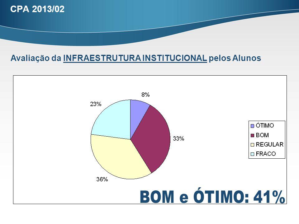 CPA 2013/02 Avaliação da INFRAESTRUTURA INSTITUCIONAL pelos Alunos