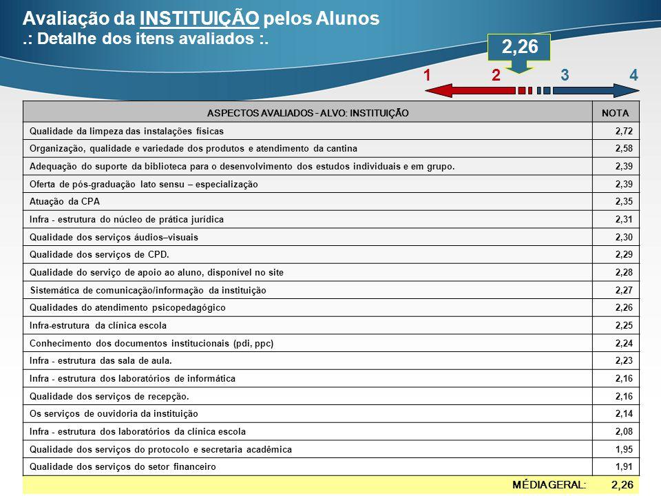 Avaliação da INSTITUIÇÃO pelos Alunos.: Detalhe dos itens avaliados :.