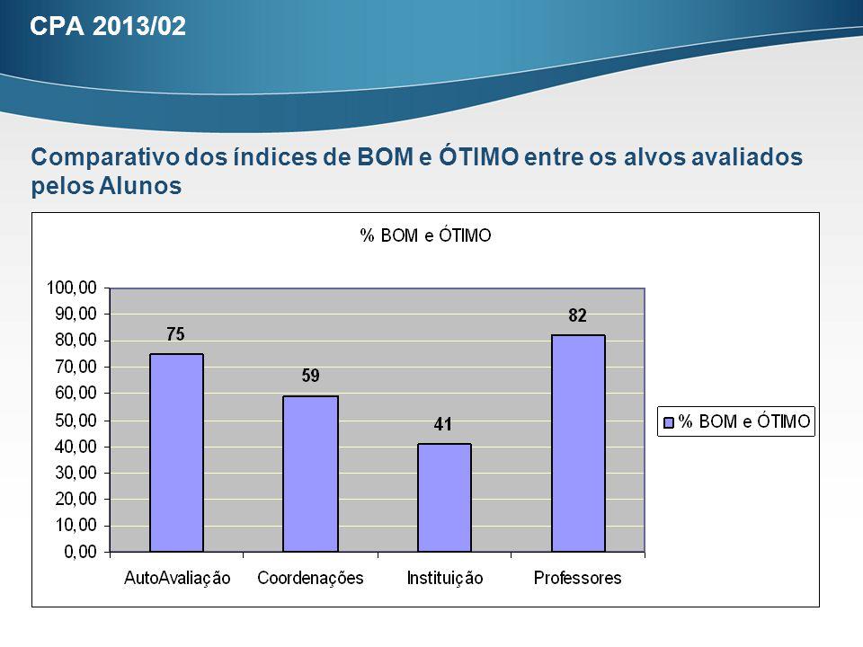 CPA 2013/02 Comparativo dos índices de BOM e ÓTIMO entre os alvos avaliados pelos Alunos