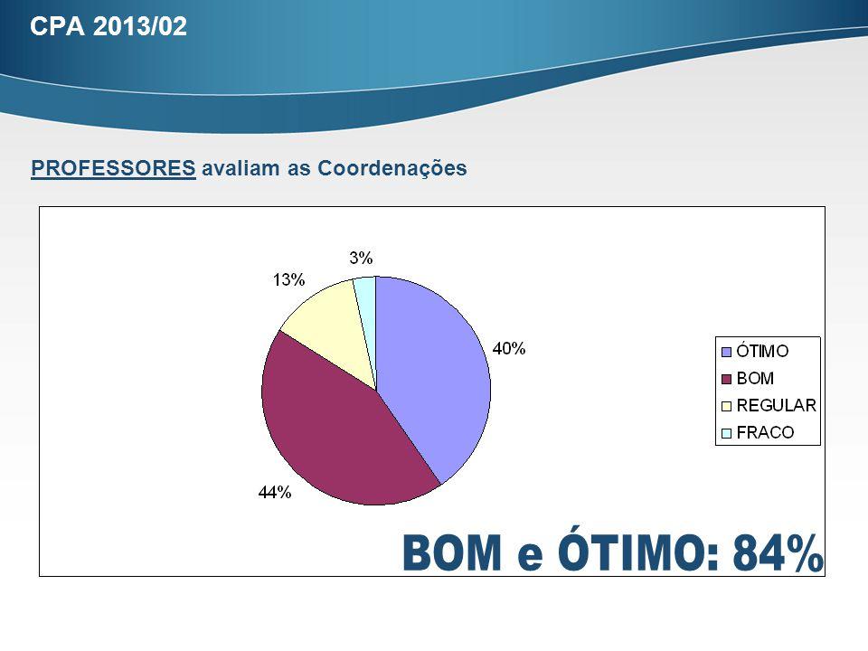 CPA 2013/02 PROFESSORES avaliam as Coordenações