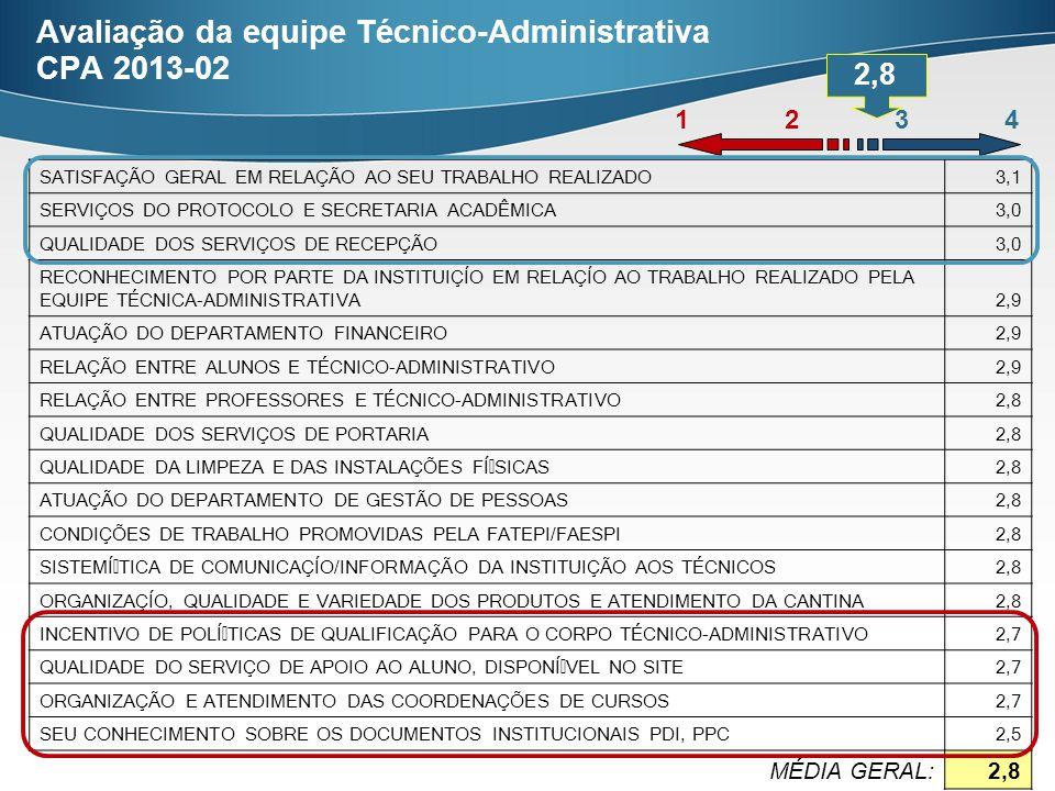 Avaliação da equipe Técnico-Administrativa CPA 2013-02 2,8 1 2 3 4 SATISFAÇÃO GERAL EM RELAÇÃO AO SEU TRABALHO REALIZADO3,1 SERVIÇOS DO PROTOCOLO E SECRETARIA ACADÊMICA3,0 QUALIDADE DOS SERVIÇOS DE RECEPÇÃO3,0 RECONHECIMENTO POR PARTE DA INSTITUIÇÍO EM RELAÇÍO AO TRABALHO REALIZADO PELA EQUIPE TÉCNICA-ADMINISTRATIVA2,9 ATUAÇÃO DO DEPARTAMENTO FINANCEIRO2,9 RELAÇÃO ENTRE ALUNOS E TÉCNICO-ADMINISTRATIVO2,9 RELAÇÃO ENTRE PROFESSORES E TÉCNICO-ADMINISTRATIVO2,8 QUALIDADE DOS SERVIÇOS DE PORTARIA2,8 QUALIDADE DA LIMPEZA E DAS INSTALAÇÕES F͍SICAS2,8 ATUAÇÃO DO DEPARTAMENTO DE GESTÃO DE PESSOAS2,8 CONDIÇÕES DE TRABALHO PROMOVIDAS PELA FATEPI/FAESPI2,8 SISTEḾTICA DE COMUNICAÇÍO/INFORMAÇÃO DA INSTITUIÇÃO AOS TÉCNICOS2,8 ORGANIZAÇÍO, QUALIDADE E VARIEDADE DOS PRODUTOS E ATENDIMENTO DA CANTINA2,8 INCENTIVO DE POL͍TICAS DE QUALIFICAÇÃO PARA O CORPO TÉCNICO-ADMINISTRATIVO2,7 QUALIDADE DO SERVIÇO DE APOIO AO ALUNO, DISPON͍VEL NO SITE2,7 ORGANIZAÇÃO E ATENDIMENTO DAS COORDENAÇÕES DE CURSOS2,7 SEU CONHECIMENTO SOBRE OS DOCUMENTOS INSTITUCIONAIS PDI, PPC2,5 MÉDIA GERAL:2,8