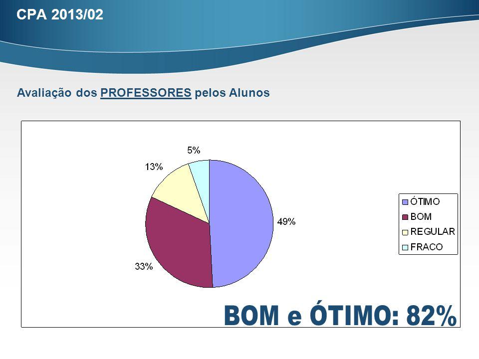 CPA 2013/02 Avaliação dos PROFESSORES pelos Alunos