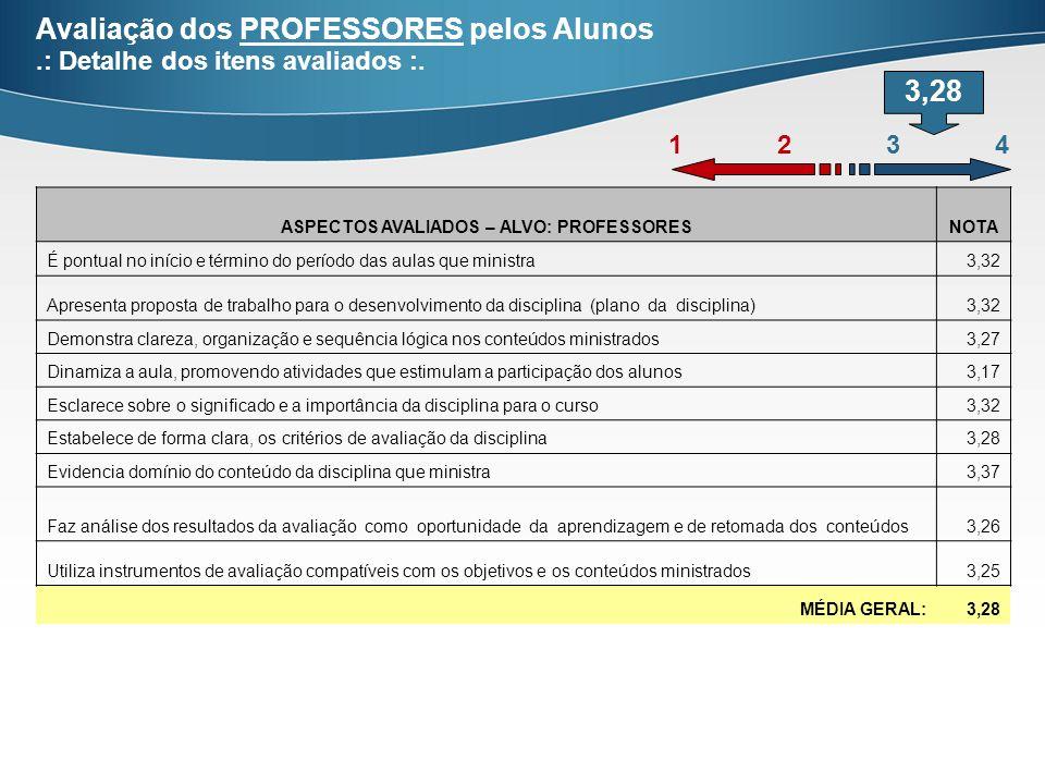 Avaliação dos PROFESSORES pelos Alunos.: Detalhe dos itens avaliados :.
