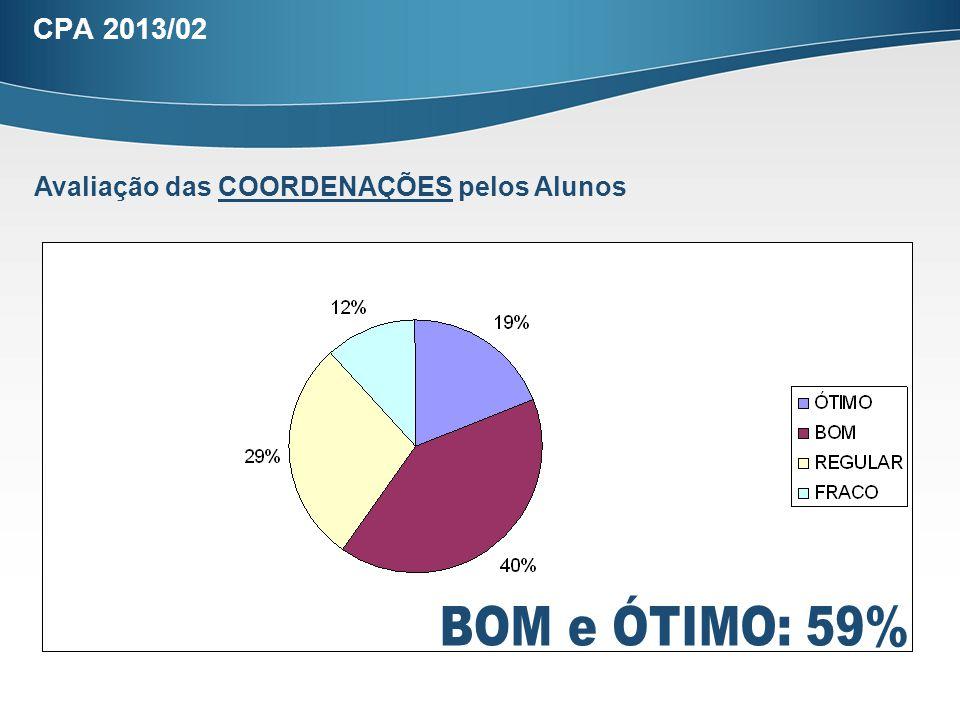 CPA 2013/02 Avaliação das COORDENAÇÕES pelos Alunos