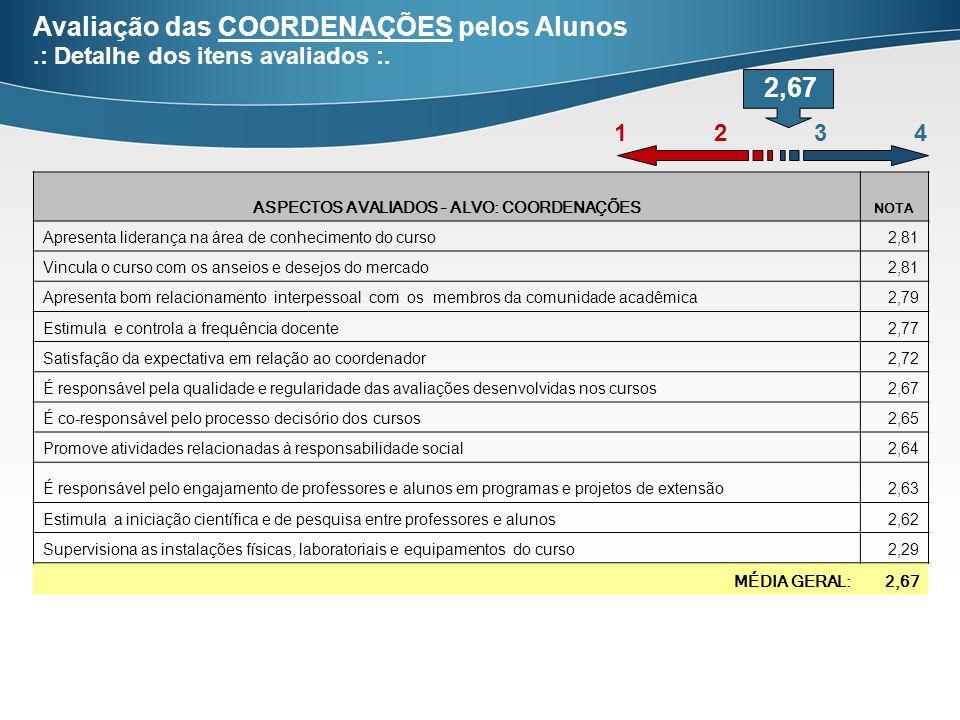 Avaliação das COORDENAÇÕES pelos Alunos.: Detalhe dos itens avaliados :.