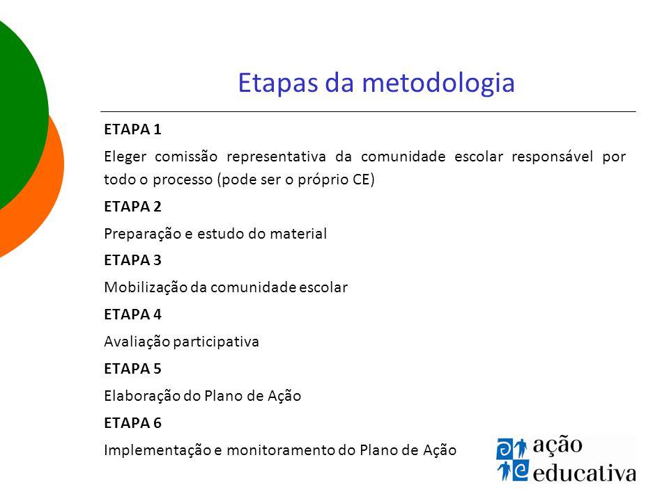 Etapas da metodologia ETAPA 1 Eleger comissão representativa da comunidade escolar responsável por todo o processo (pode ser o próprio CE) ETAPA 2 Preparação e estudo do material ETAPA 3 Mobilização da comunidade escolar ETAPA 4 Avaliação participativa ETAPA 5 Elaboração do Plano de Ação ETAPA 6 Implementação e monitoramento do Plano de Ação