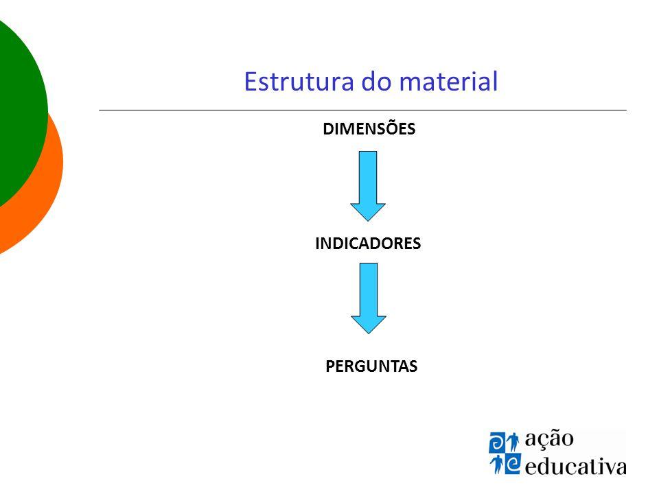 Estrutura do material DIMENSÕES INDICADORES PERGUNTAS