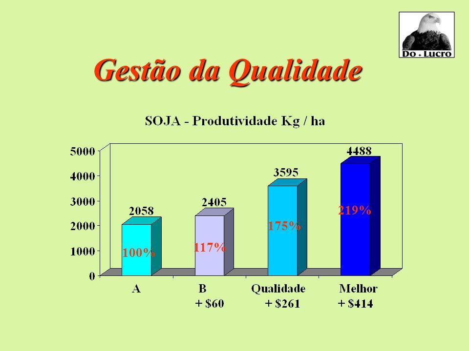 Gestão da Qualidade Indicadores Intermediários - Suínos