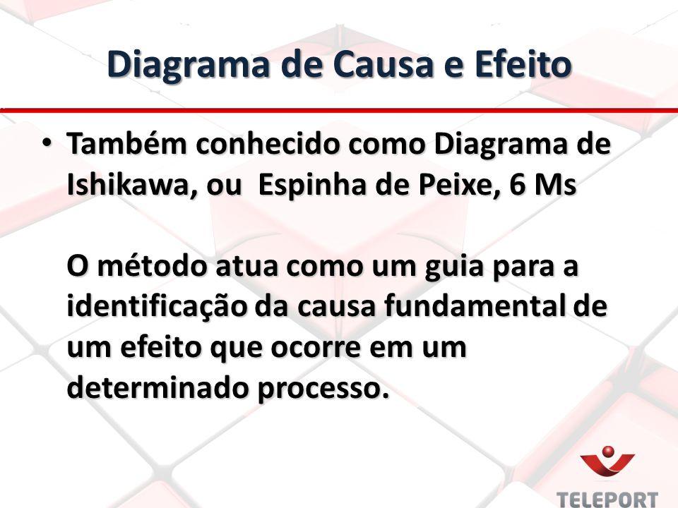 Diagrama de Causa e Efeito Também conhecido como Diagrama de Ishikawa, ou Espinha de Peixe, 6 Ms O método atua como um guia para a identificação da ca