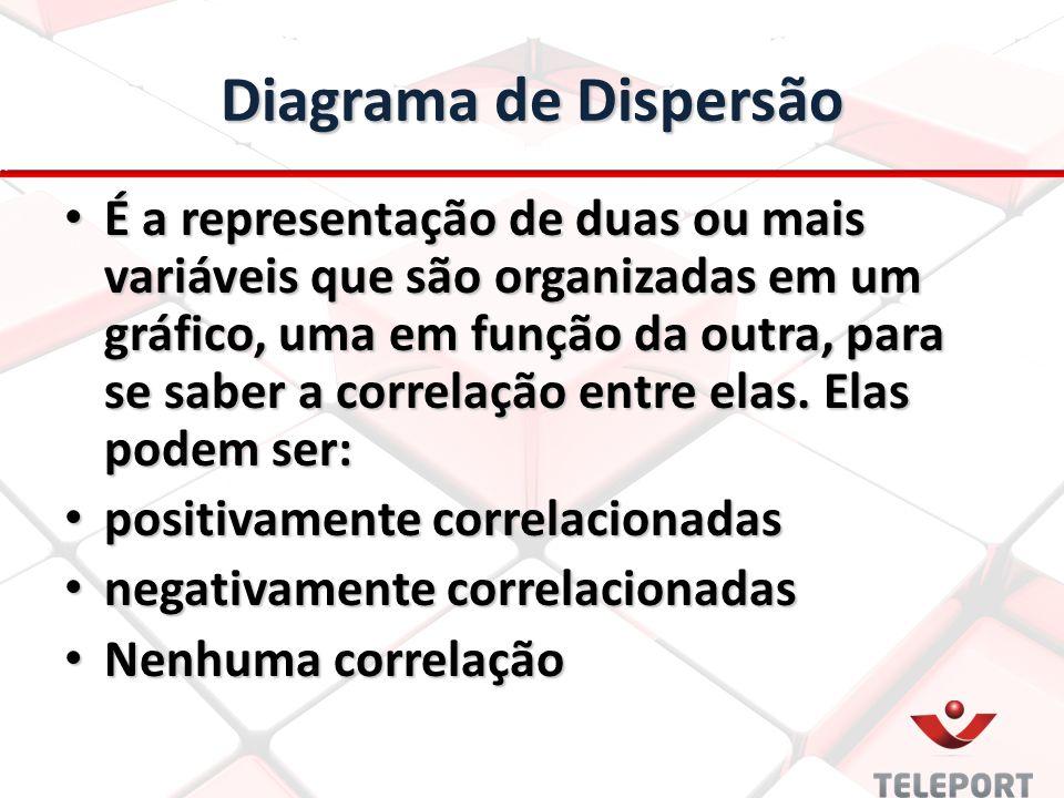 Diagrama de Dispersão É a representação de duas ou mais variáveis que são organizadas em um gráfico, uma em função da outra, para se saber a correlaçã