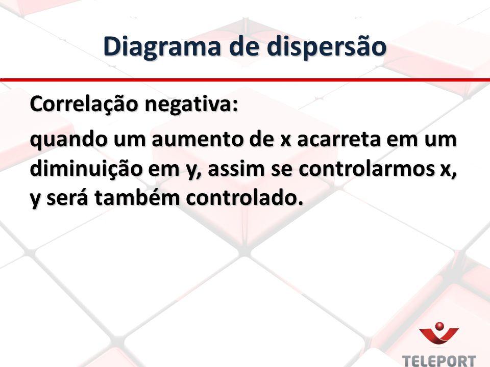 Diagrama de dispersão Correlação negativa: quando um aumento de x acarreta em um diminuição em y, assim se controlarmos x, y será também controlado.