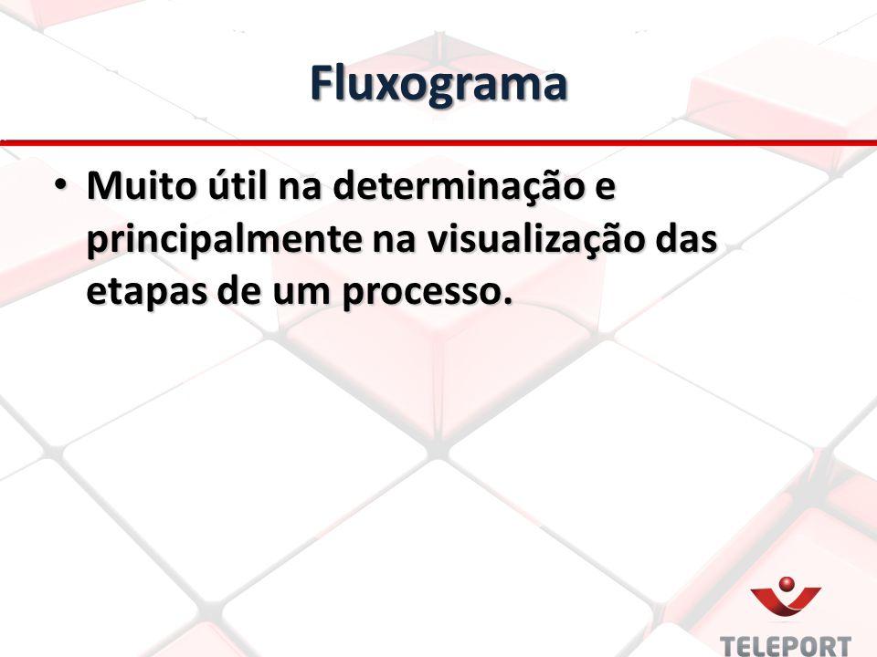 Fluxograma Muito útil na determinação e principalmente na visualização das etapas de um processo. Muito útil na determinação e principalmente na visua
