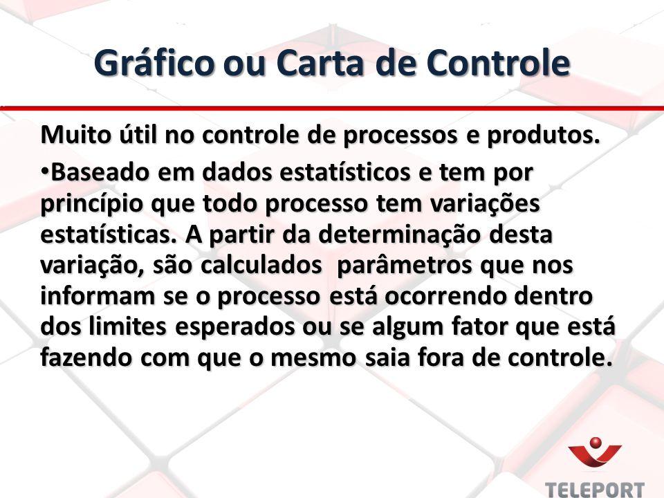Gráfico ou Carta de Controle Muito útil no controle de processos e produtos. Baseado em dados estatísticos e tem por princípio que todo processo tem v