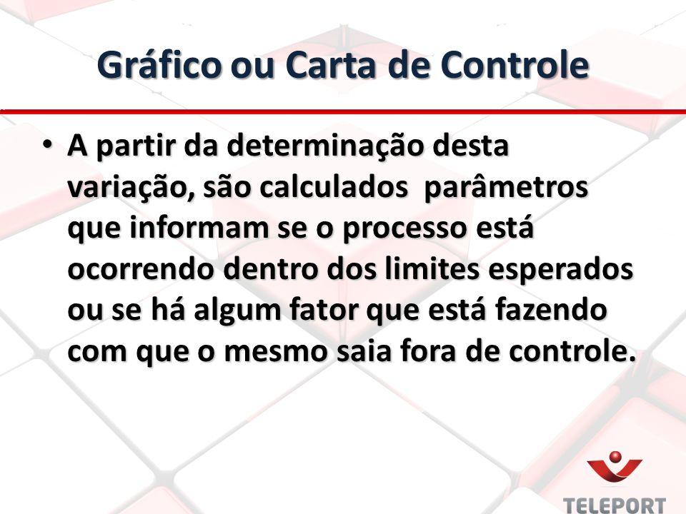 Gráfico ou Carta de Controle A partir da determinação desta variação, são calculados parâmetros que informam se o processo está ocorrendo dentro dos l