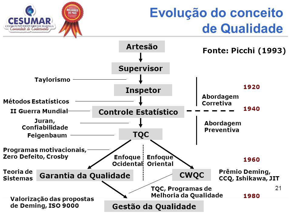21 Evolução do conceito de Qualidade Artesão Supervisor Inspetor Controle Estatístico TQC Garantia da Qualidade CWQC Gestão da Qualidade Métodos Estat