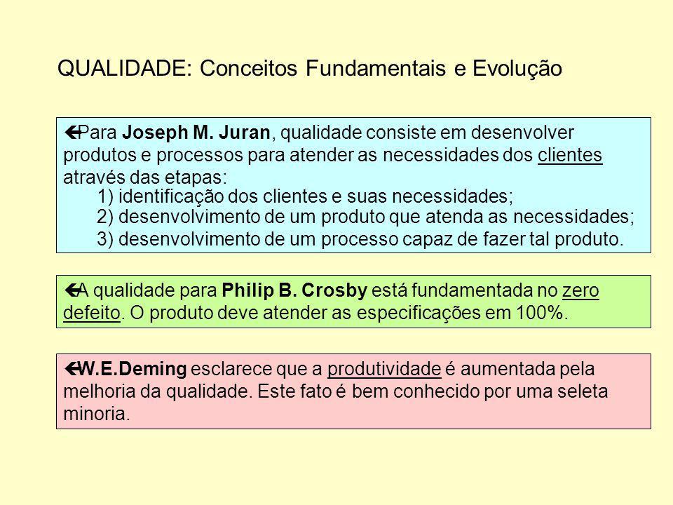 QUALIDADE: Conceitos Fundamentais e Evolução ç Para Joseph M. Juran, qualidade consiste em desenvolver produtos e processos para atender as necessidad