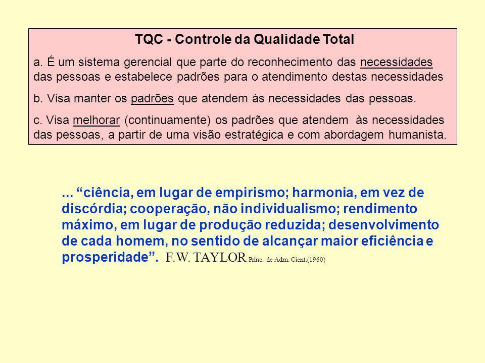 TQC - Controle da Qualidade Total a. É um sistema gerencial que parte do reconhecimento das necessidades das pessoas e estabelece padrões para o atend