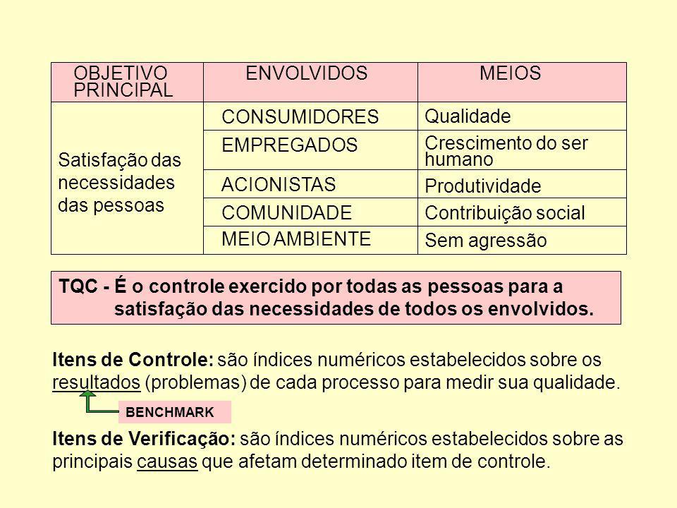 OBJETIVO ENVOLVIDOS MEIOS PRINCIPAL Satisfação das necessidades das pessoas CONSUMIDORES EMPREGADOS ACIONISTAS COMUNIDADE MEIO AMBIENTE Qualidade Cres