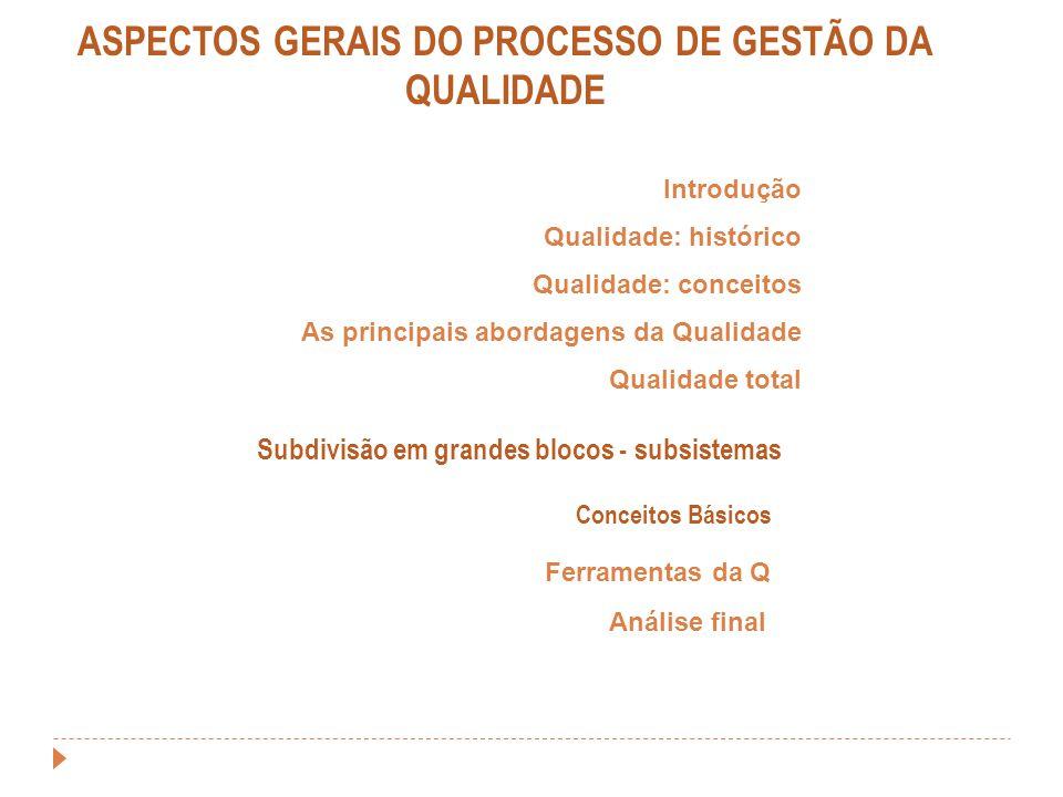 ASPECTOS GERAIS DO PROCESSO DE GESTÃO DA QUALIDADE Introdução Qualidade: histórico Qualidade: conceitos As principais abordagens da Qualidade Qualidad