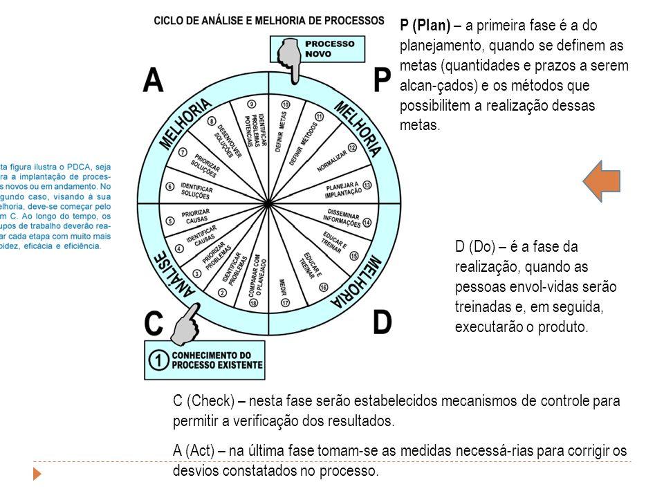 C (Check) – nesta fase serão estabelecidos mecanismos de controle para permitir a verificação dos resultados. A (Act) – na última fase tomam-se as med