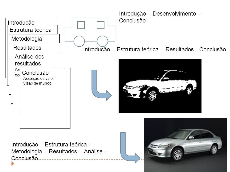 Introdução -Objetivo -Problematização -Justitificativa Estrutura teórica -Conceitos --Constructos -Princípios -Teoria Metodologia -Filosofia -Evento -